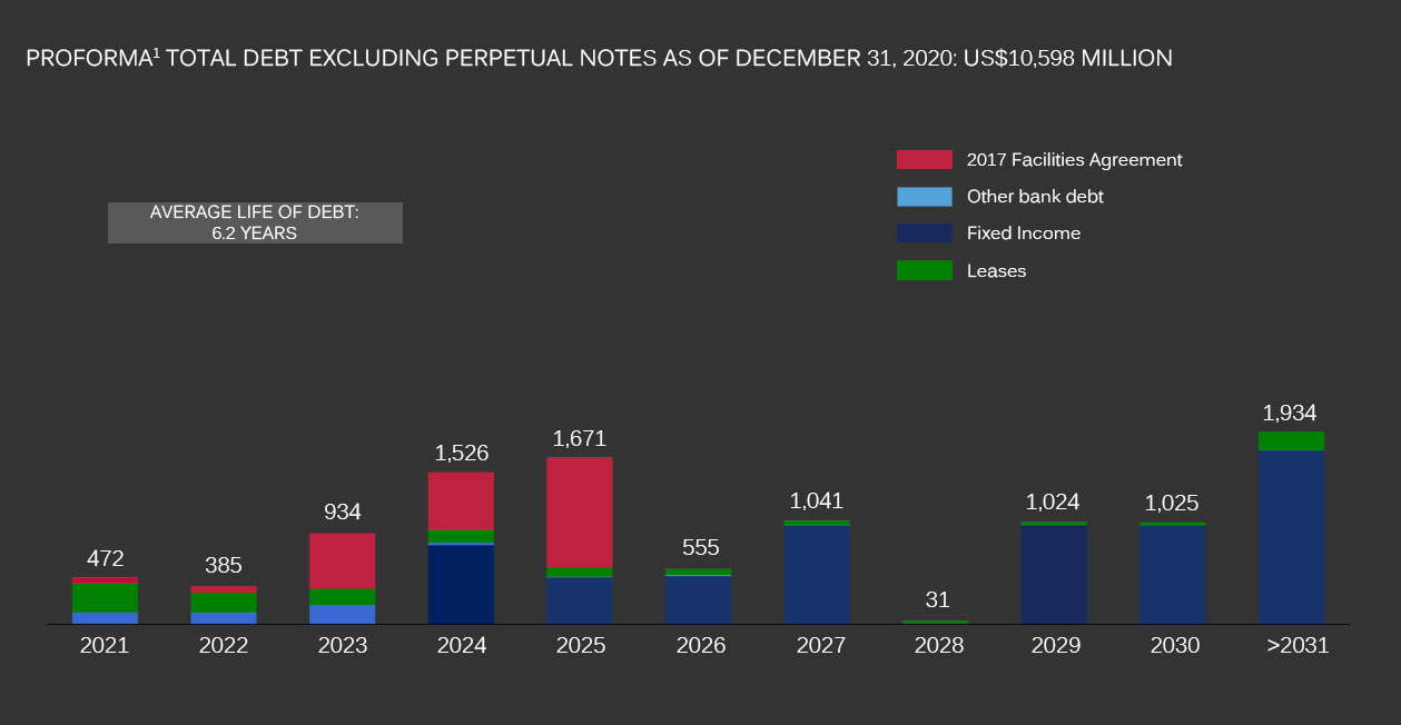 Graphic. Total debt excluding perpetual notes