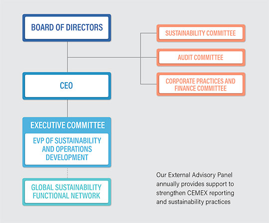 Sustainability Structure Diagram