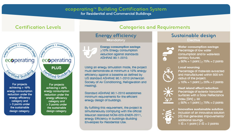 Ecoperating, Building Certification System