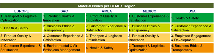Table. Material issues per Cemex Region