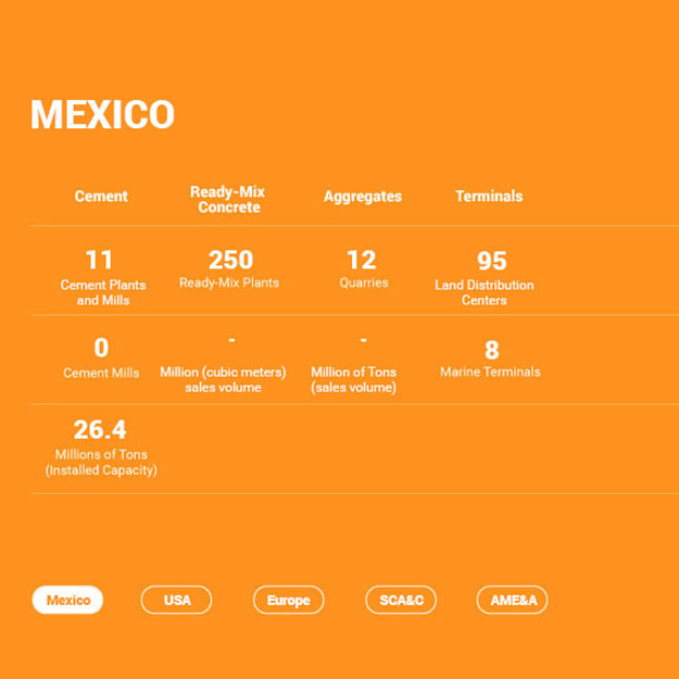 Global Presence Mexico