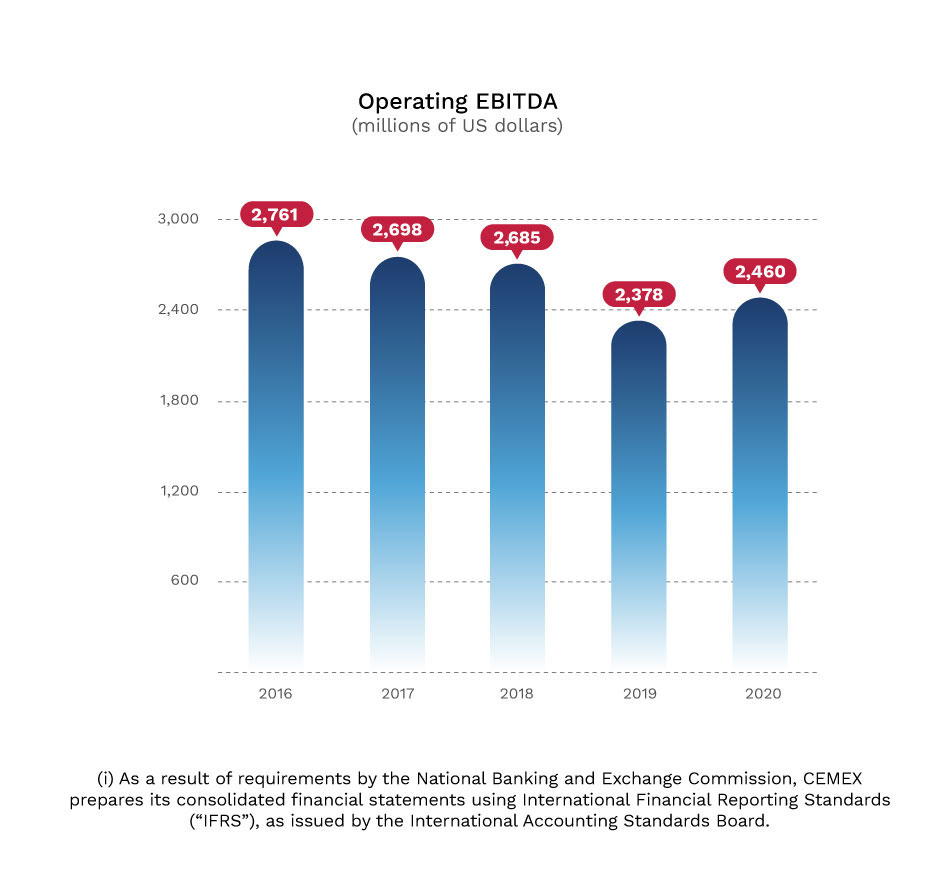 Graphic. Operating EBITDA (millions of US dollars)