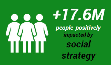 +17.6 M people positively impacted by social strategy